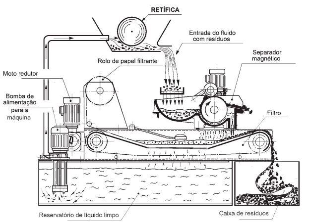 Princípio de funcionamento do sistema de filtragem Texius
